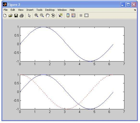 דוגמא x = linspace(0,2*pi,101); y = sin(x); z = cos(x); A filled plot figure; area(x,z) hold on; plot(x,y,