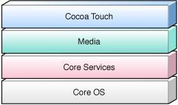 iphone OS Technologies Cocoa Touch Layer Apple Push Notification Service Address Book UI Framework In App Email Map Kit Framework Peer to Peer Support UIKit Framework Core Services