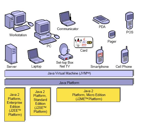 Java Micro Edition (Java ME) The Java Virtual Machine (JVM) layer The configuration layer Connected Device